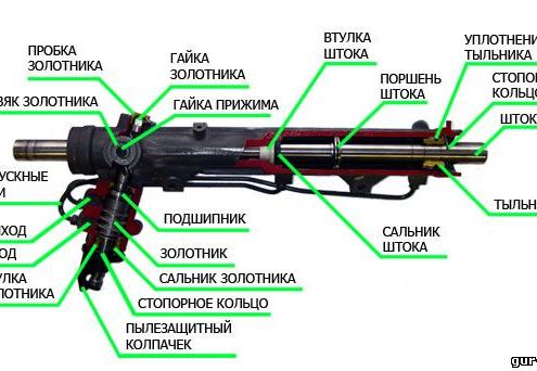 Ремонт рулевой рейки схема